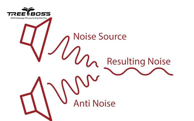 công nghệ giảm tiếng ồn