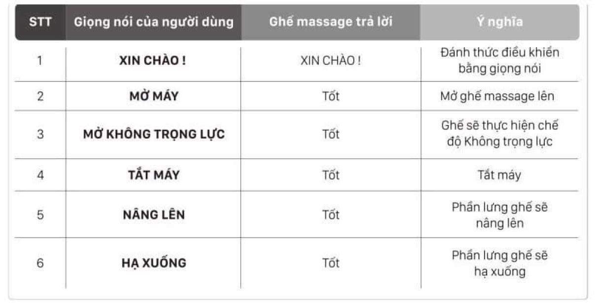 ghế massage điều khiển bằng giọng nói